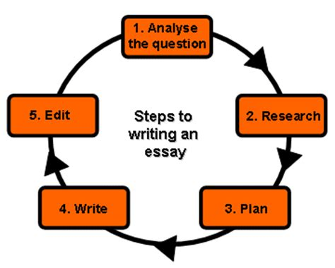 How to learn an essay quickly